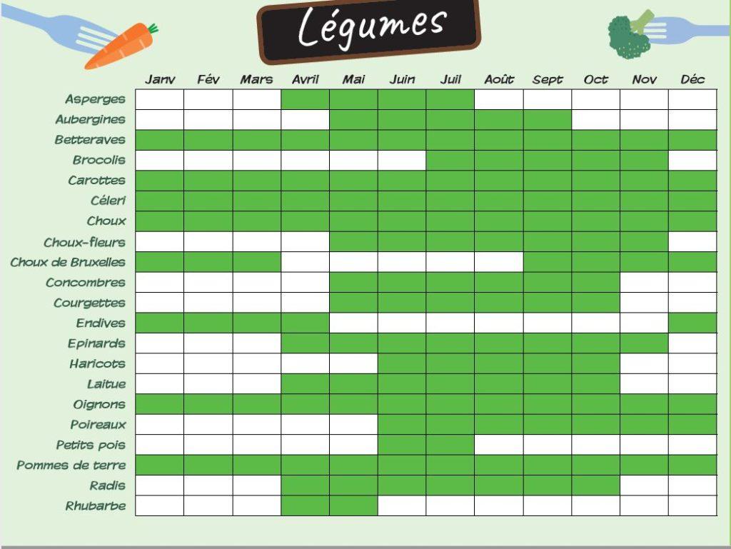 legumes de saisons calendrier